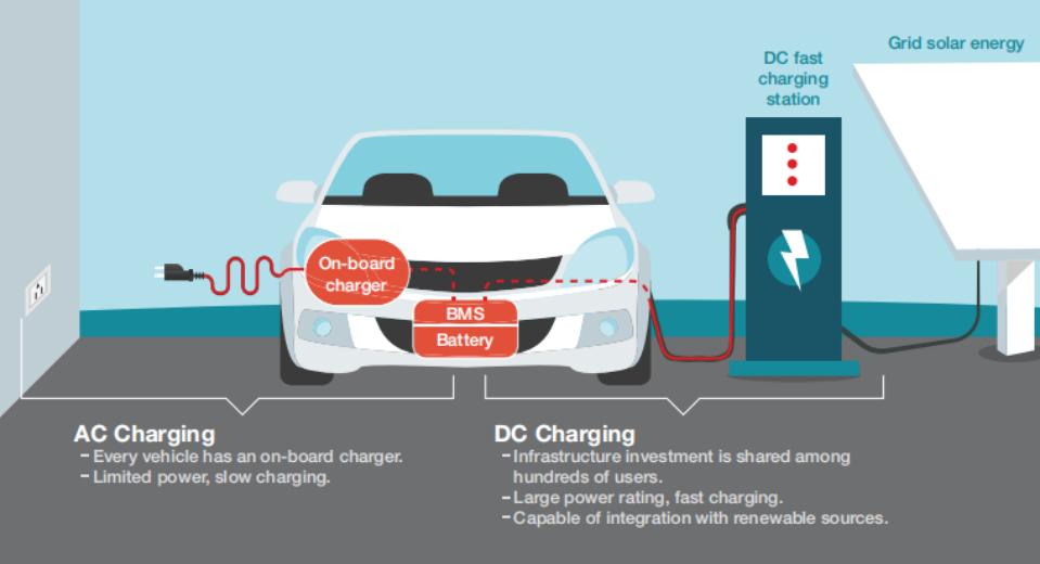 电动车充电桩知识你了解多少?