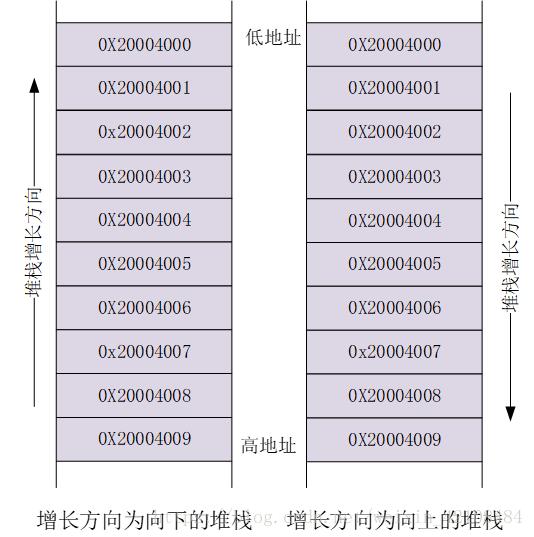UCOSIII任务堆栈、控制块及就绪表