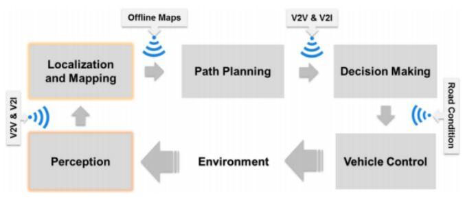 淺析自動駕駛的重要一環:感知系統發展現狀與方向
