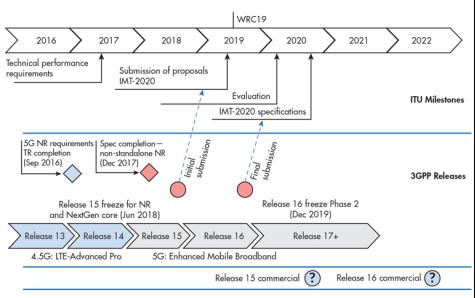 技术文章—5G基础设施和对端到端可编程性的需求