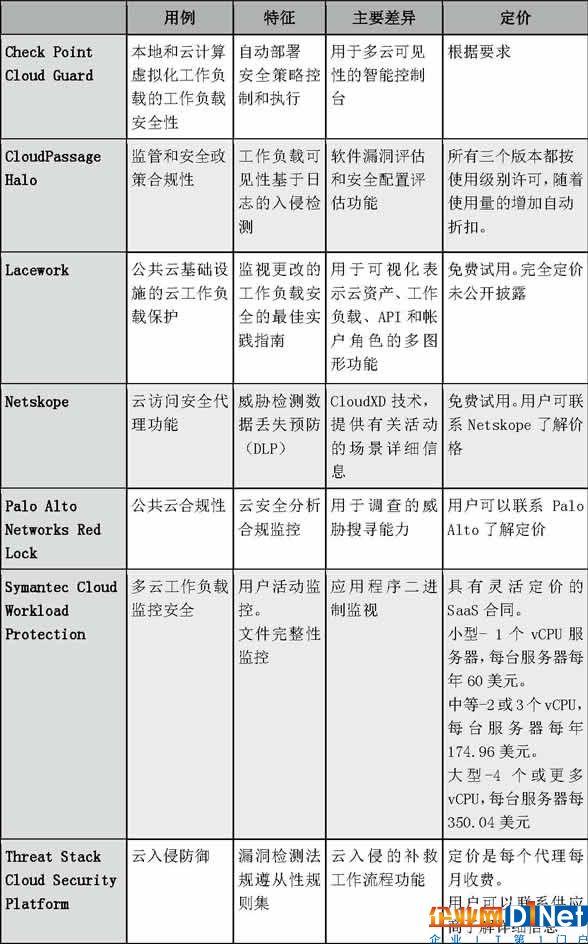 8個頂級云安全解決方案