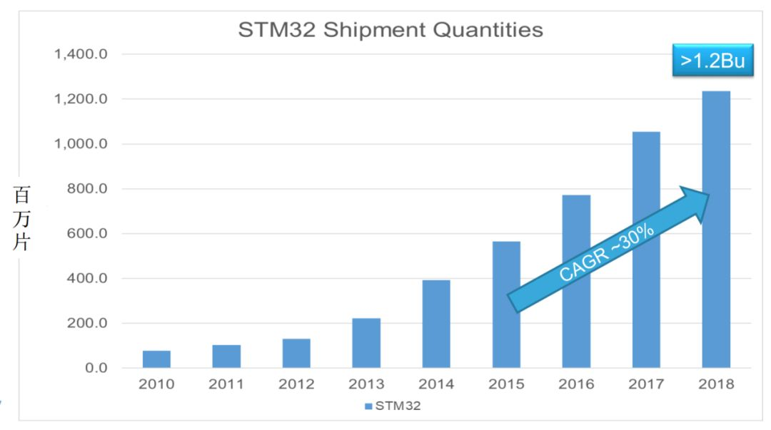 出货超40亿颗,STM32前景光明