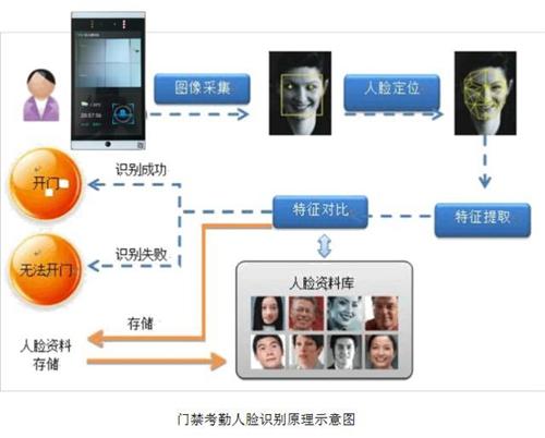 为什么智能化人脸识别门禁倍受青睐?