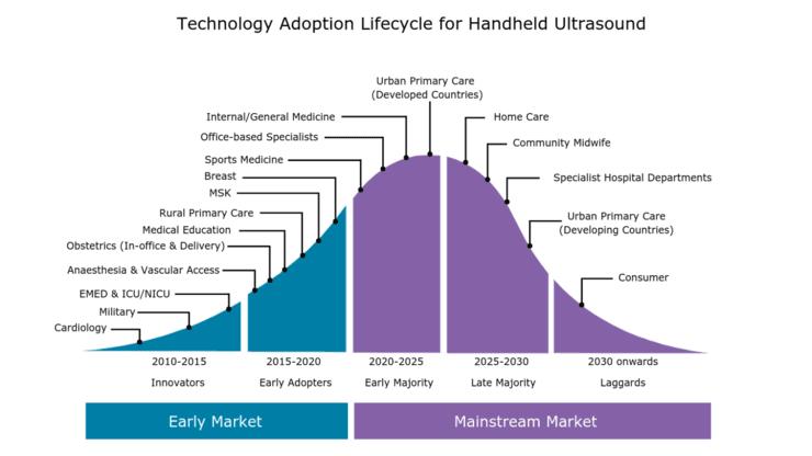 為什么手持超聲設備市場將迎來大幅增長?