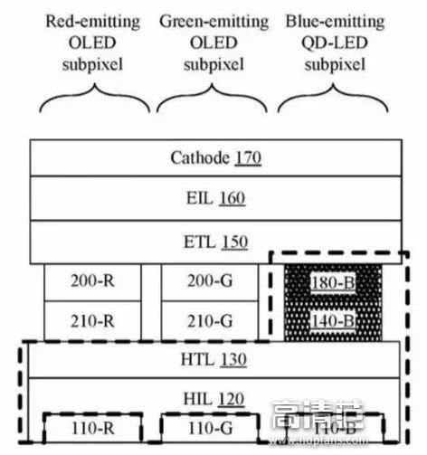 苹果正开发QLED+OLED混合显示技术,用于可穿戴设备!