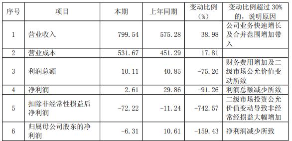 紫光集團2018年虧損超過6億元,資產負債率達73.42%