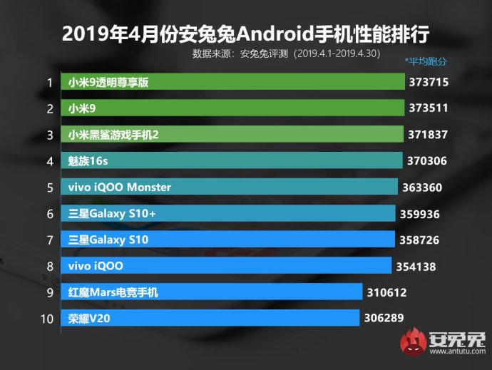 小米9透明尊享版登4月份國內Android手機性能排行榜榜首