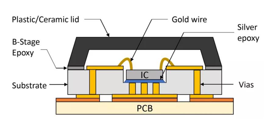 技术文章—定制mmWave芯片封装设计方法