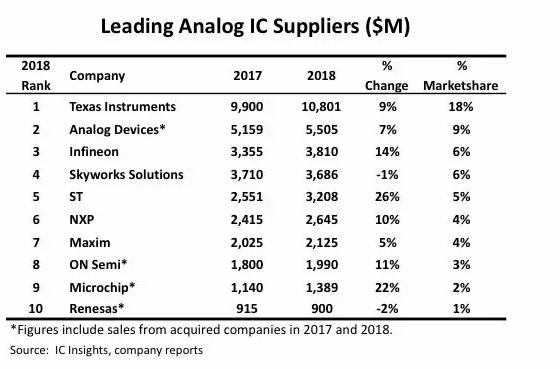 2018年前十大模擬IC供應商排名出爐