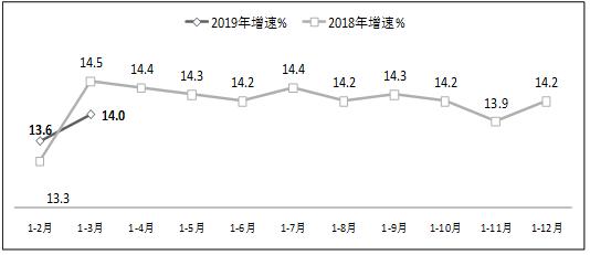 2019第一季度工业软件产品实现收入421.5亿