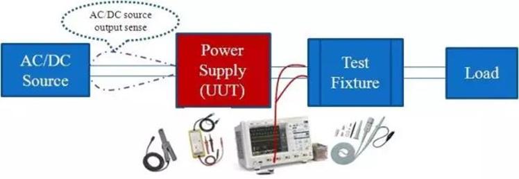 電源動態響應測試,什么樣的波形算合格