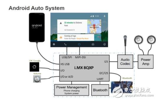 大联大品佳推基于恩智浦Android Auto车载系统解决方案