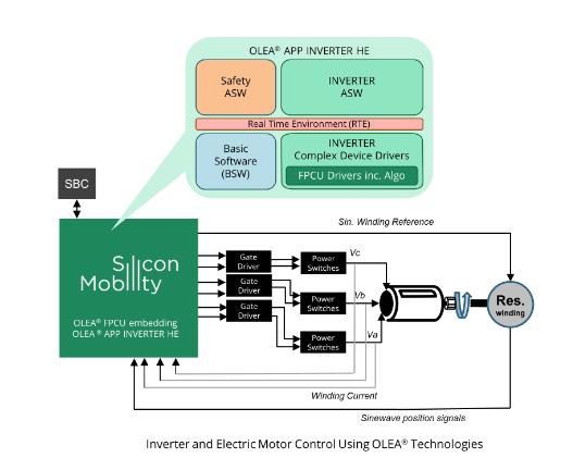 APP,电动汽车,Silicon Mobility逆变器,OLEA APP INVERTER HE,行驶里程,电机控制应用,半导体平台