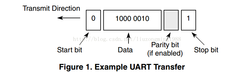UART串口协议基础1