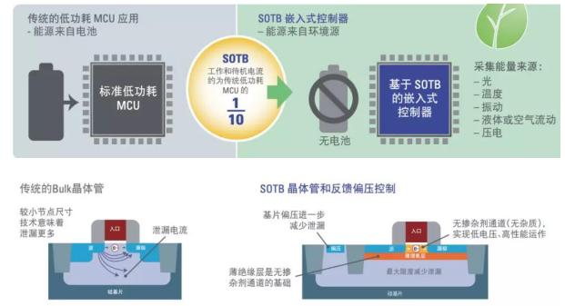 IoT World 2019十大精彩技术产品