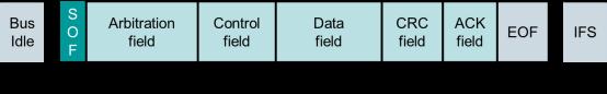 技术文章—CAN FD升级要如何避免与CAN总线的冲突?