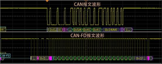 說明: C:UserslvxiaolingDesktop本周文章20周CANFD的升級要如何避免與CAN總線的沖突?圖4.jpg