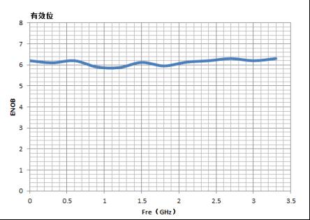 说明: C:UsersAdministratorDesktop422微信文章模板图3 示波器ENOB曲线.png