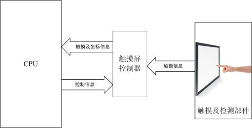 嵌入式硬件設計中的主流顯示屏種類
