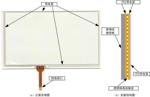 说明: 四线电阻触摸屏结构