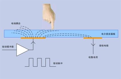 说明: 电容式触摸屏工作原理1