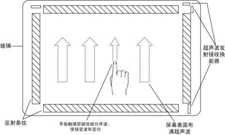 说明: 表面声波式触摸屏