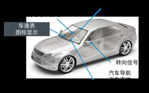 詳解ROHM的車載LED技術
