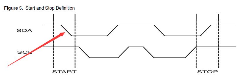 STM32的IIC應用詳解3