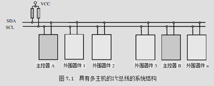 STM32的IIC應用詳解1