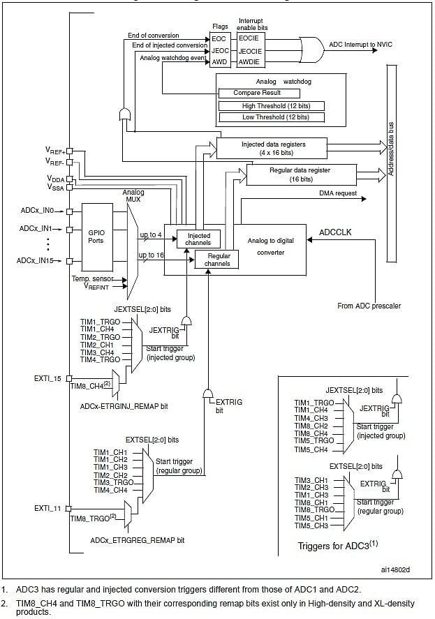 STM32F103VET6——ADC功能框圖