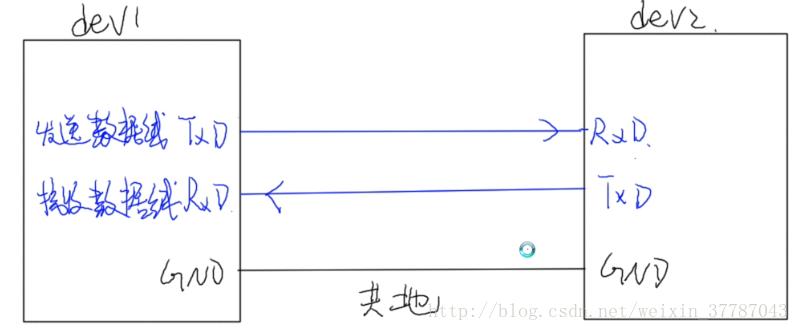 對STM32F10xxx中UART通信的一些理解