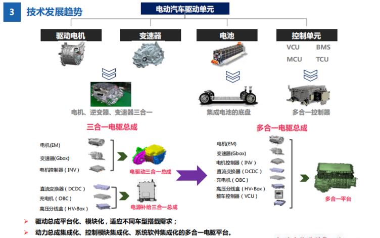 重庆青山吕兵部长给出的电驱动技术发展趋势