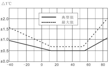 在惡劣環境下集成式溫濕度傳感器抗干擾能力更穩定
