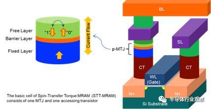 磁性随机存储器—存储领域的后起之秀