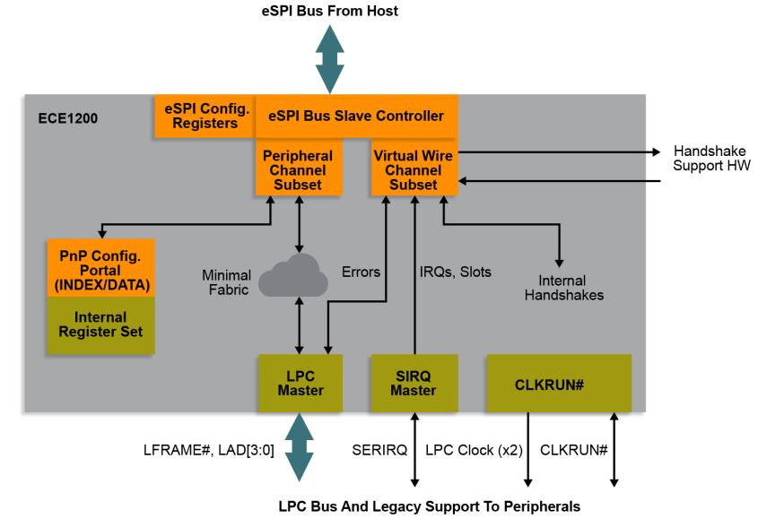 不浪費原有LPC設備上投資 Microchip商用eSPI至LPC橋接器問市
