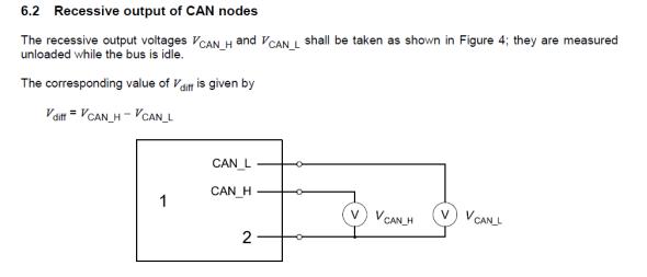 技术文章:ISO 11898 CAN一致性测试解读(一)