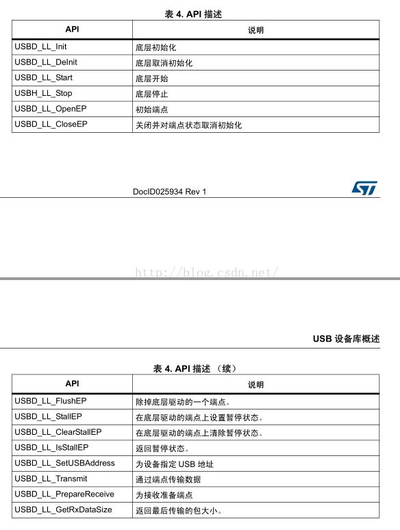 STM32 USB學習筆記4 - STM32 - 电子工程世界网