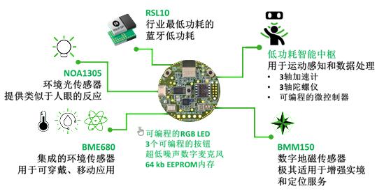 緊湊、超低功耗、安森美RSL10傳感器開發套件問市