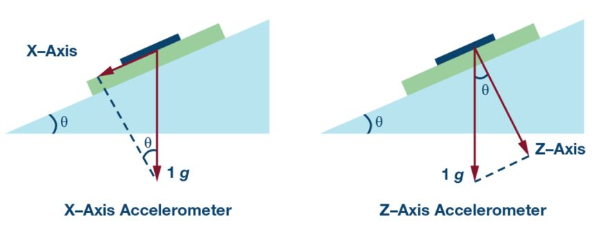 两个设计要点+三个技术资源:加速度器传感器应用必读