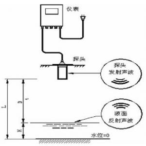 超聲波液位傳感器和投入式液位傳感器哪個比較精準