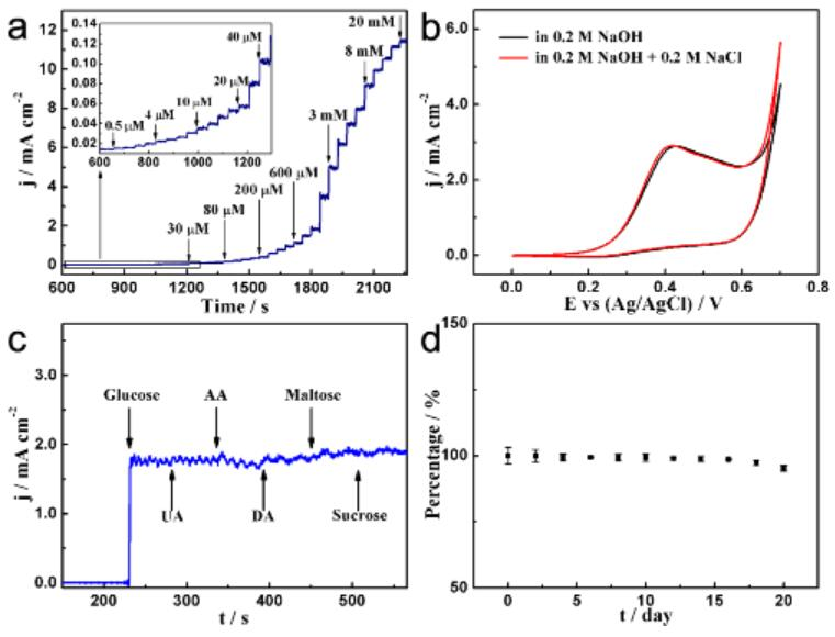 金属所金刚石薄膜材料电化学传感研究获进展