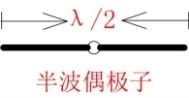 技术文章—无线模块的天线性能的优化方法