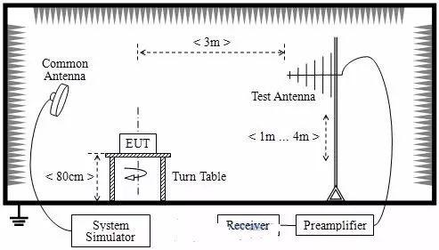 技术文章—电磁辐射骚扰的原因有哪些