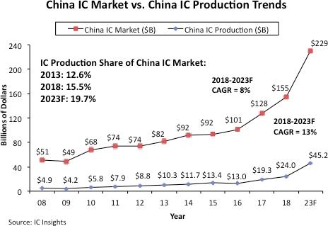 IC Insights:中国五到十年内IC需求难以自给自足