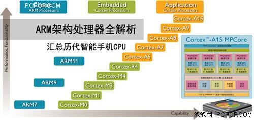 ARM全解析 ARM8/ARM7/A9/A15等區別