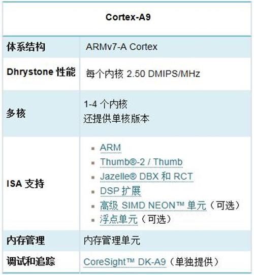 ARM全解析:ARM8/ARM7/A15/A9是什么?