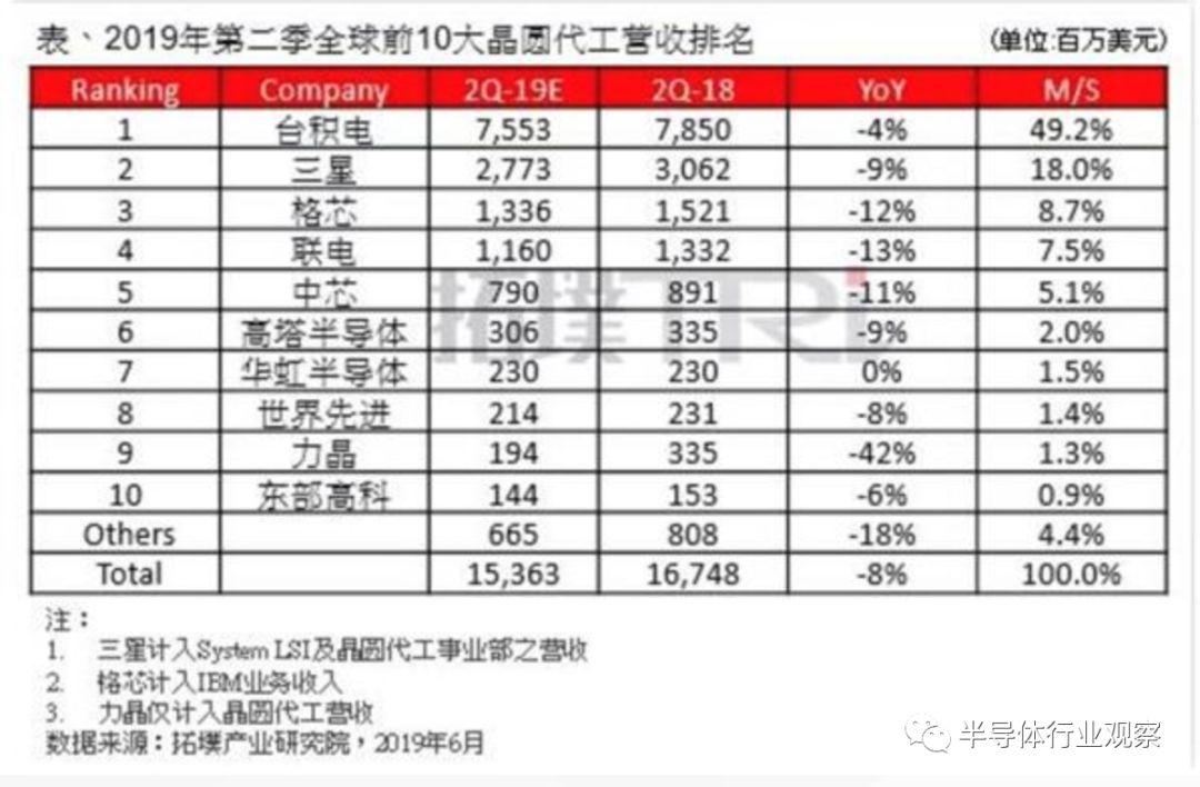 路透社:中国芯片追赶之路布满荆棘,仍需努力