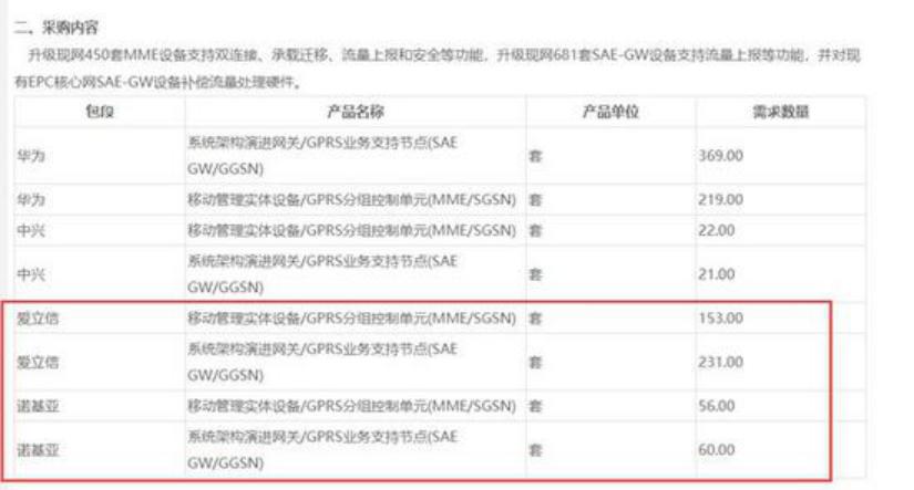 中国5G建设持续对外开放 华为、诺基亚等均为赢