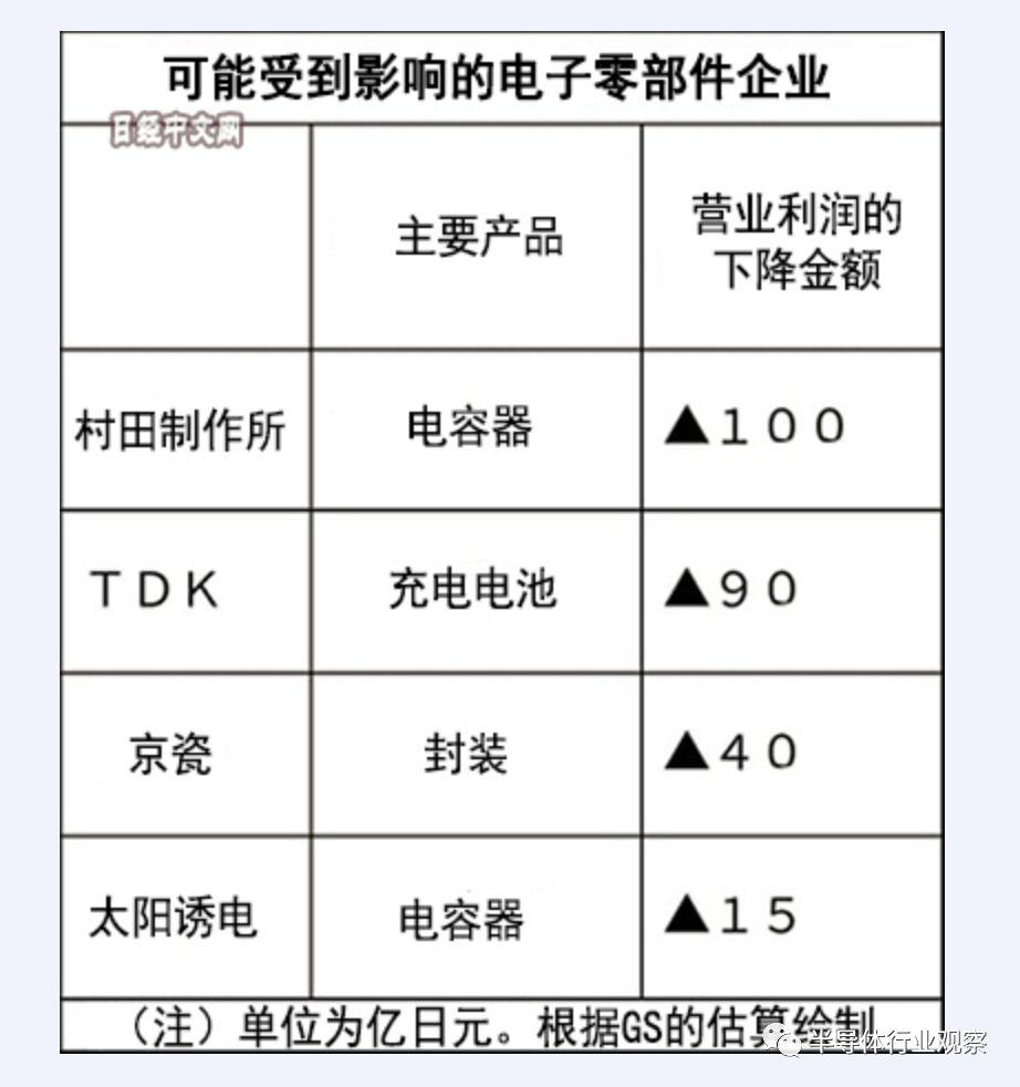 华为禁令风波,伤及美日芯片厂