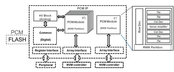 技術文章—采用28nm FD-SOI汽車級微控制器嵌入式PCM宏單元
